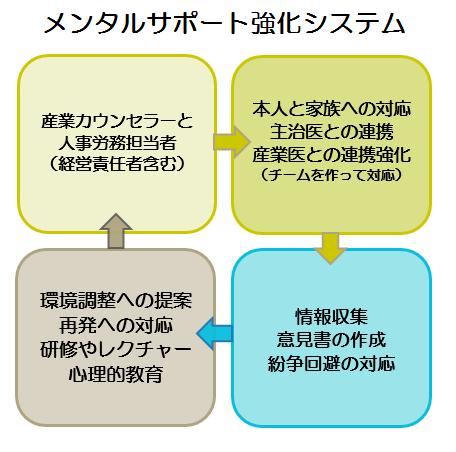 図:メンタルサポート強化システム