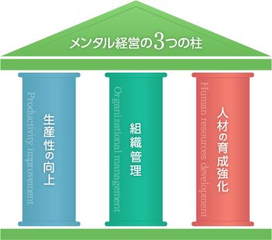 図:メンタル経営の3つの柱
